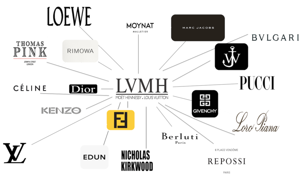 Fashion:   LVMH Board of Directors   LVMH is one of the world's largest luxury goods conglomerates. With subsidiaries that span the wine, spirits, fashion, and cosmetics industries, the company constantly faces pressure to carve out a space in the market for each brand while forming a cohesive unit as a whole. In this fantasy committee, delegates will serve on the board of directors, navigating the market and creating a corporate strategy for the coming year. In the era of fast fashion, streetwear, and anti-elitism, how can they not only survive, but emerge the best and the strongest?