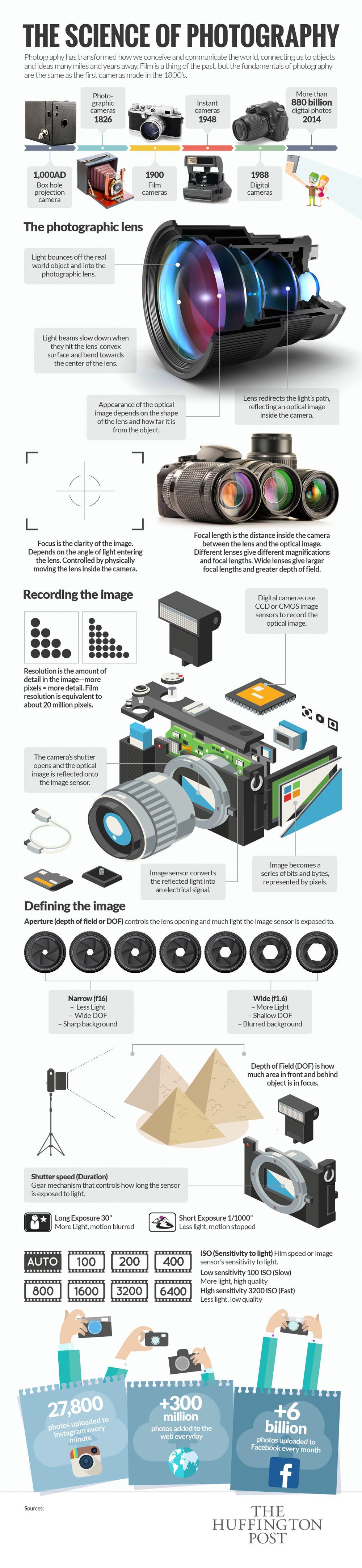 How Lenses Work.jpg