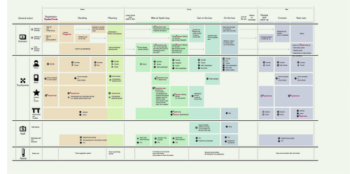 Final service blueprint for stage service design ui ux and design final service blueprint for stage service design ui ux and design strategy malvernweather