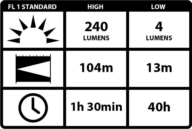 100011283_2_COAST HL7R opladelig pandelampe (240 lumen) - i blisterpakning_ANSI Block.png