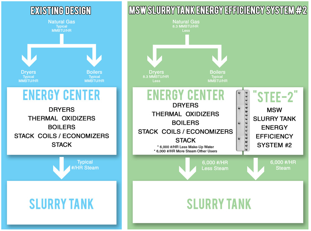 Slurry Tank Energy Efficiency System #2 — MSW CONSULTING, INC.