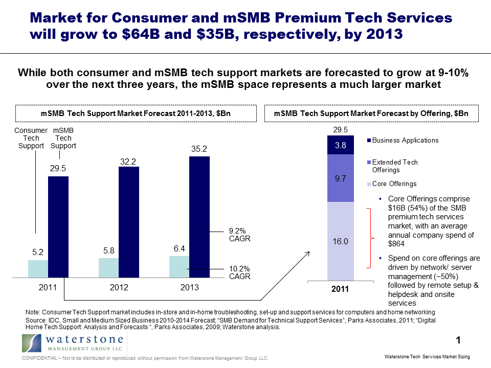 Waterstone Consumer and SMB Tech Services Market Sizing.png