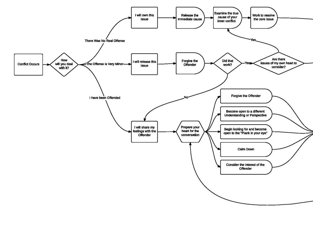 Conflict Flowchart (4)-page-001.jpg