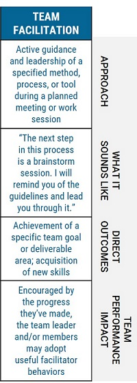 team development - team facilitation table 200.jpg