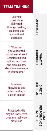 team development - team training table 200.jpg