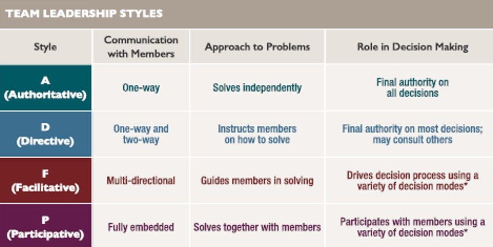 Team Leadership Styles.jpg