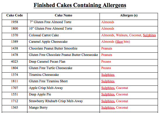 ** Coconut is NOT considered an allergen in Canada, only in the USA.