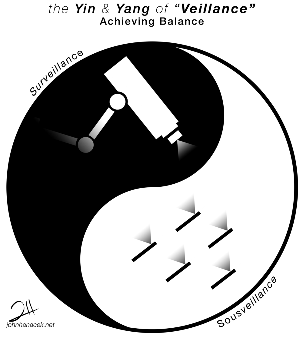 The Yin & Yang of Veillance - Surveillance & Sousveillance