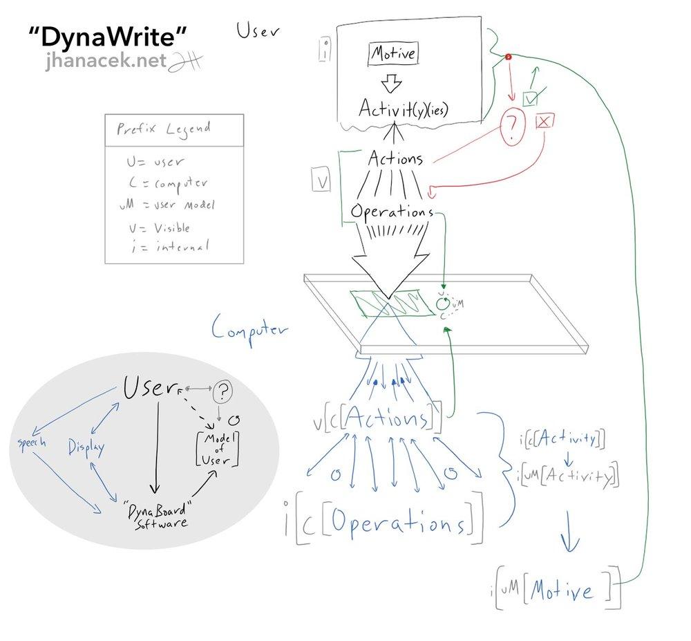 dynawritesystemdesign.jpg