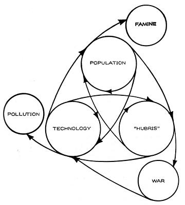 Dynamicsofecologicalcrisis-bateson.jpg