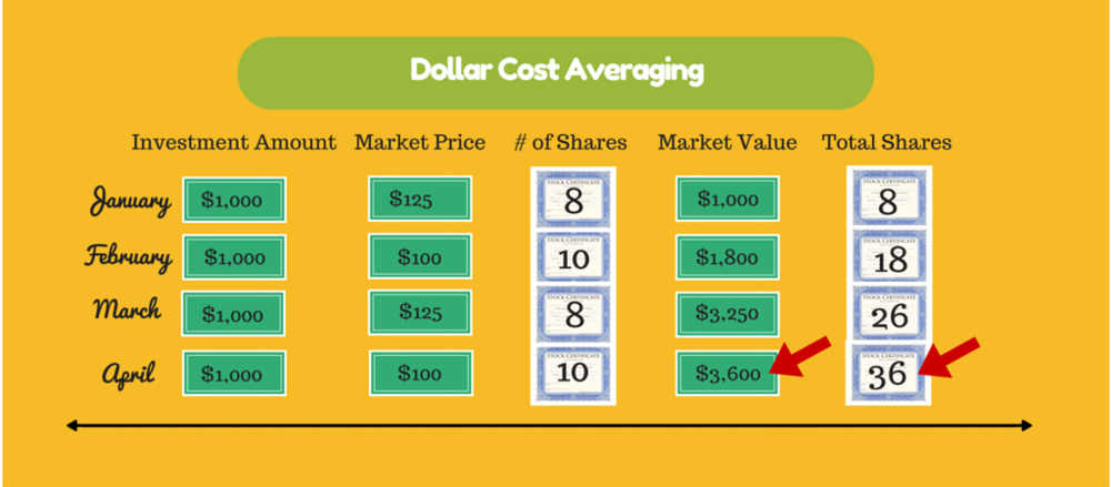 dollar cost averaging.png