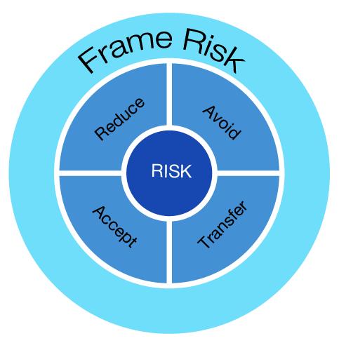 Frame risk