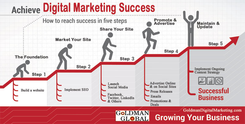 Digital Marketing Success dari Goldman Global