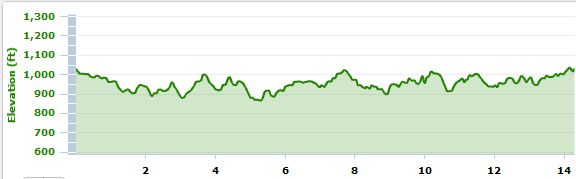 long run, elevation, Bedford