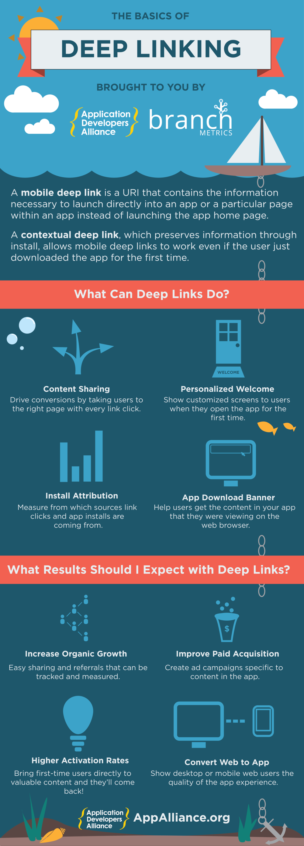 The Basics of Deep Linking Infographic