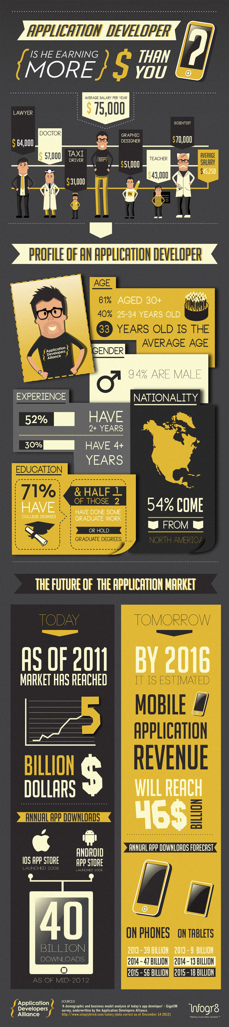 APPLICATION DEVELOPERS ALLIANCE INFOGRAPHIC