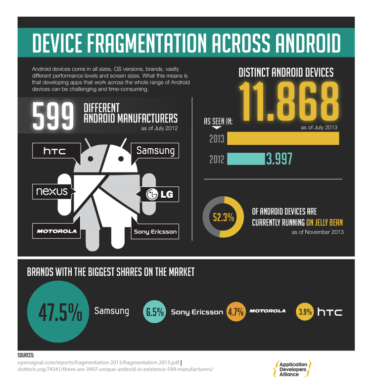 Infographic - Device Fragmentation Across Android