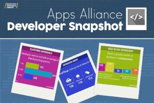 The  Developer Snapshot  is a summary of the Alliance's newest developer members.  This infographic offers a quick peek into the roles, interests, and challenges of our global developer network.