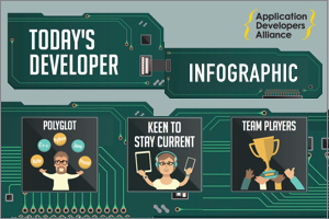 The  Today's Developer  infographic sheds light on the developer landscape highlighting key findings from our   Developer Insights Repor t.
