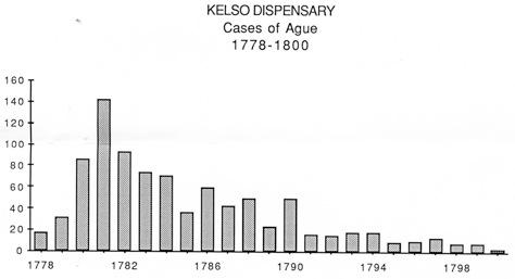 KelsoAgueGraph.jpg