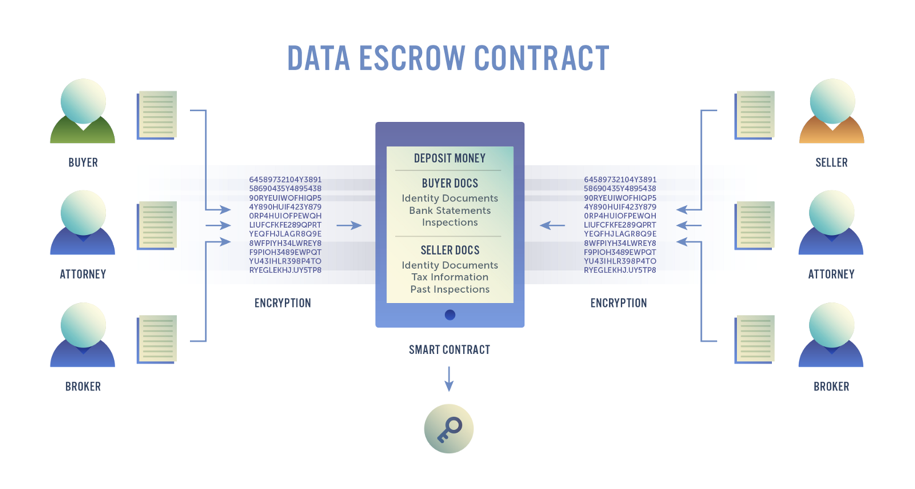 Data escrow contract.png