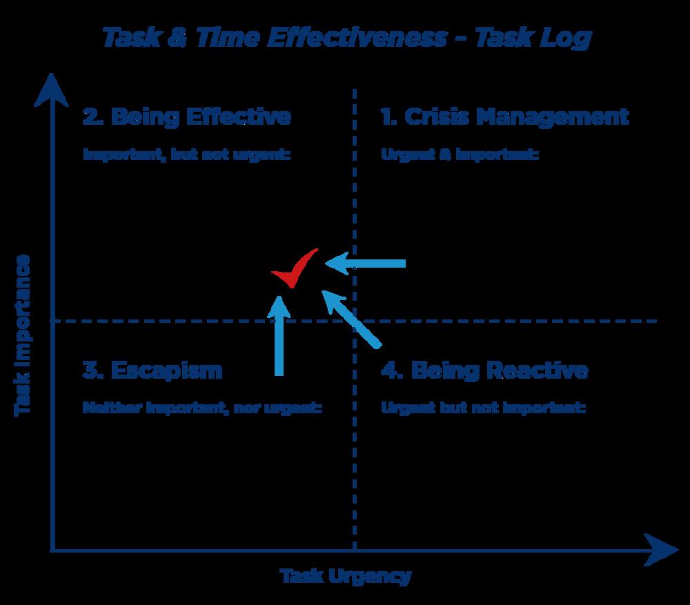 task-&-time-effectiveness-task-log
