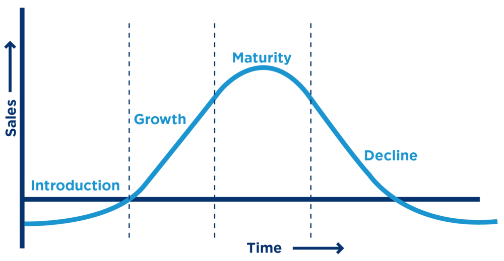 Product (Industry) Life Cycle Stages.png