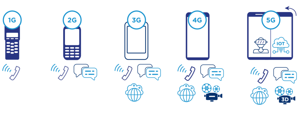 Evolution of wireless network