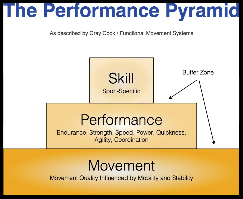Gray Cook Performance Pyramid
