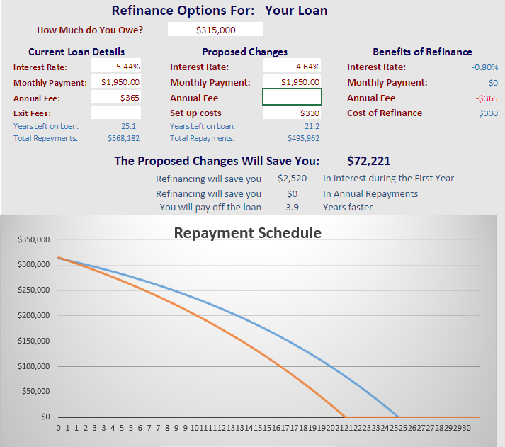 This graph was made with our compare payments calculator - click here to compare your own refinance options