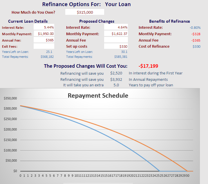 This graph was created using The Finance Guy Mortgage Calculators... click on image to see how much you can save on refinancing