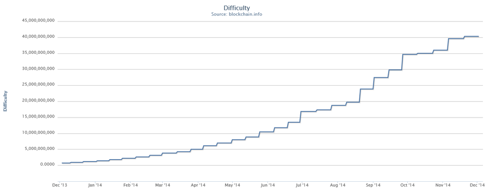 Change in mining difficulty 12 month history