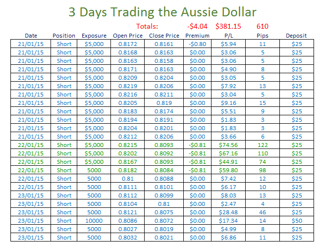 It took 24 trades to make a profit of $381.15, but just 4 of those represented $246.43