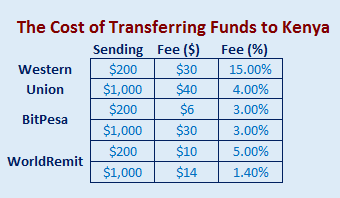 cost-of-transfer