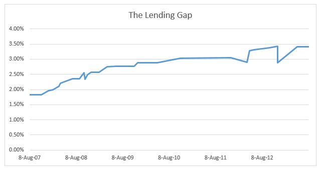 lending gap.png