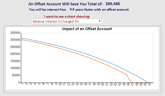 See how much you can save with our mortgage offset calculator