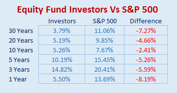 investor-vs-sp500.png