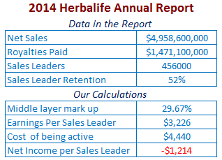 herbalife-2014-financial-findings