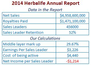 Herbalife-2014-financial-findings