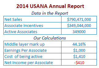 USANA-2014-associate-earnings