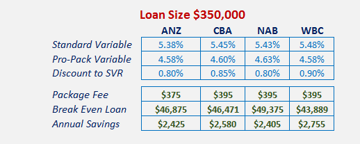 Rates advertised on bank websites June 19th 2015