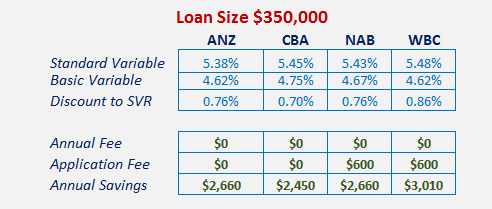 Variable Rates advertised  June 19th 2015 for $350,000 mortgage with no professional package