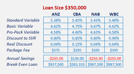 Based on rates and fees found on bank websites June 19th 2015.  Any special promotions were included in these rates
