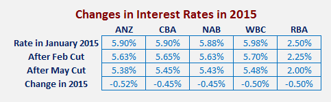 Home loan standard variable rates and the RBA cash rate in 2015