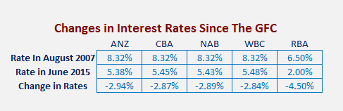 Changes in mortgage standard variable rates and the RBA Cash Rate since the GFC
