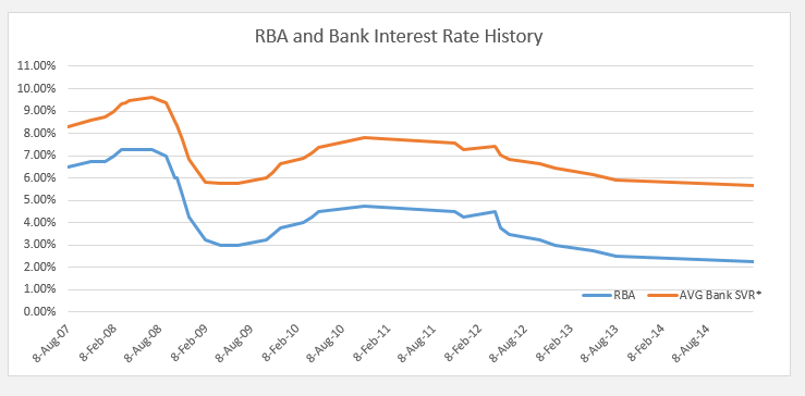 Changes in Bank SVR and RBA Cash rate since 2007