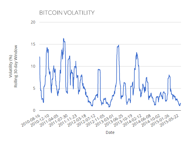 Source:  The Bitcoin Volatility Index