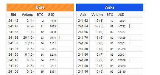 Source:  Bitcoincharts