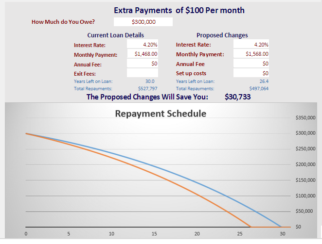 Chart made with our  Repayment Calculator