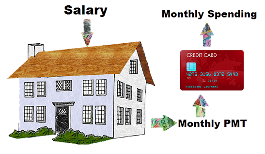 Salary Crediting to your Mortgage
